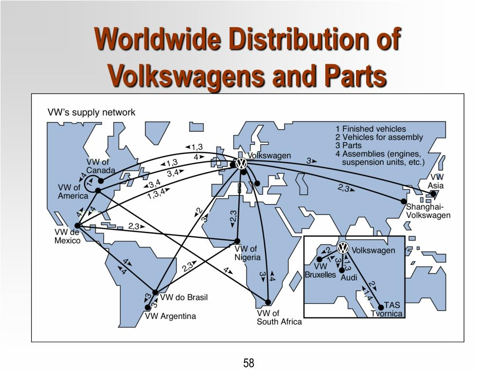 Worldwide Distribution of Volkswagens and Parts