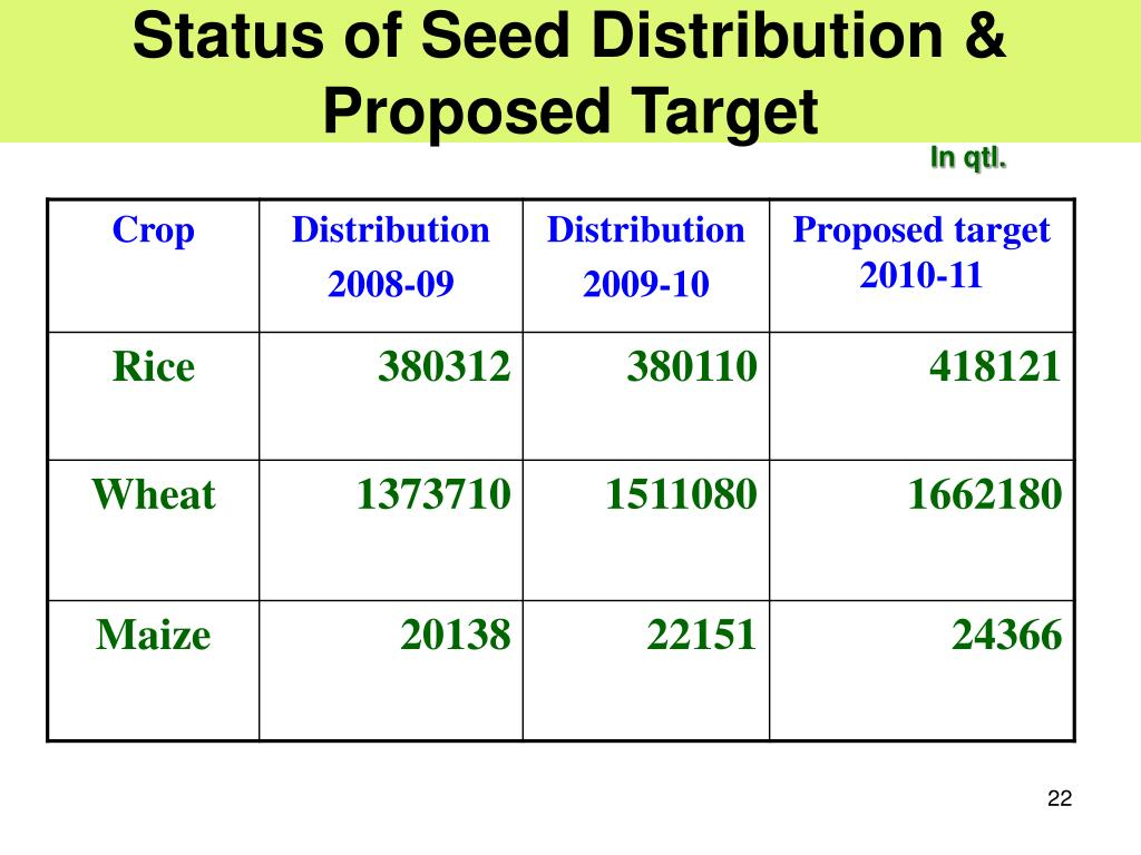 Status of Seed Distribution & Proposed Target