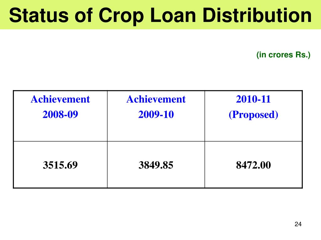 Status of Crop Loan Distribution