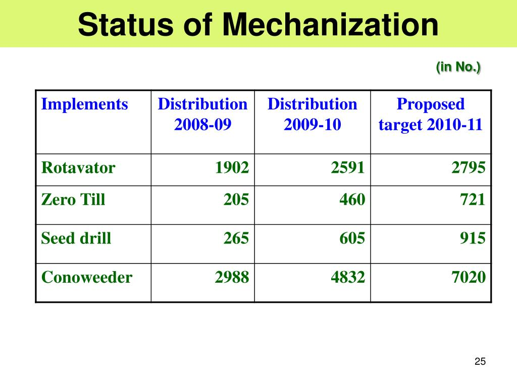 Status of Mechanization