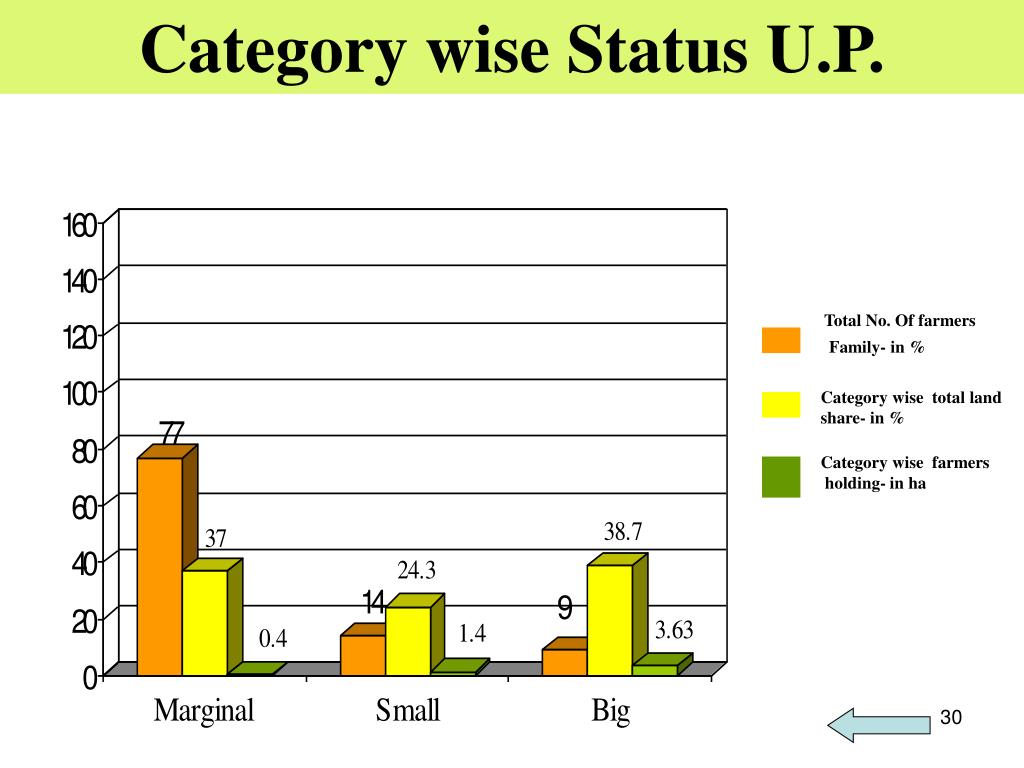 Category wise Status U.P.