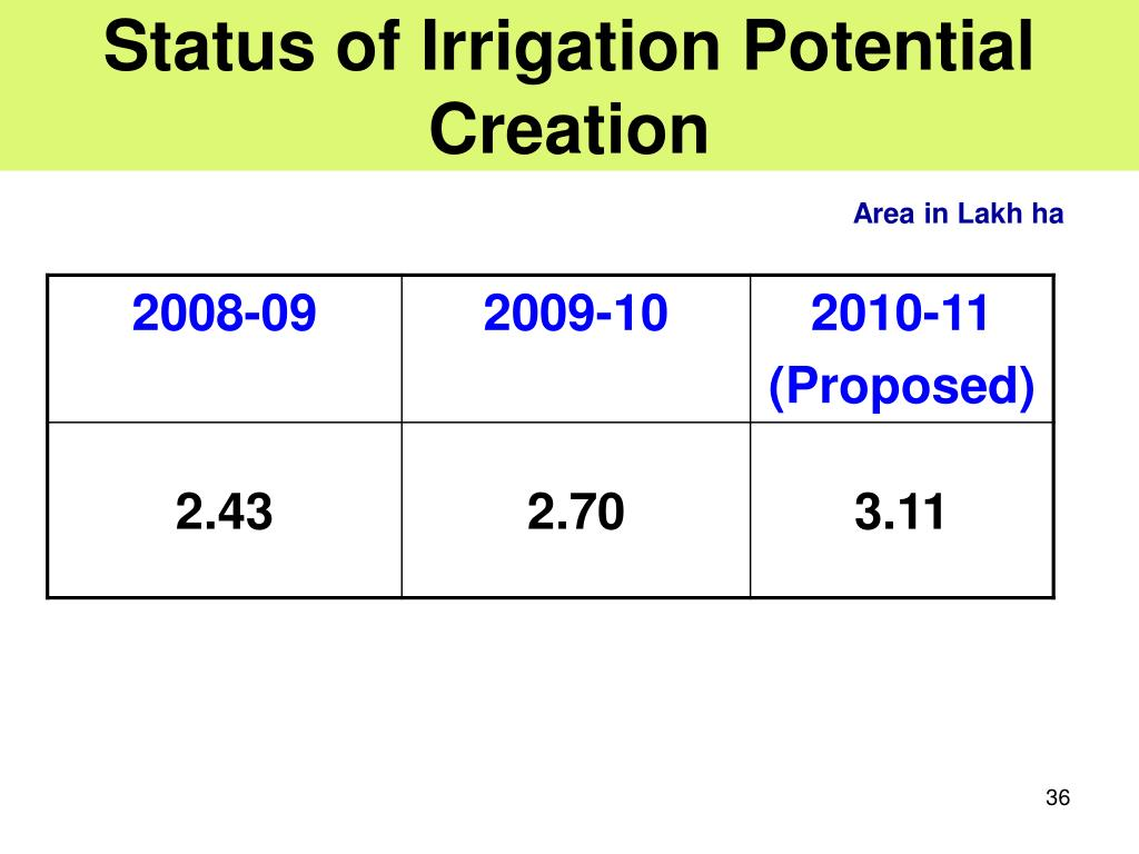 Status of Irrigation Potential Creation