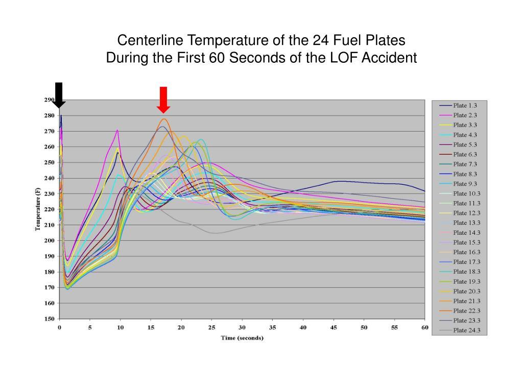 Centerline Temperature of the 24 Fuel Plates
