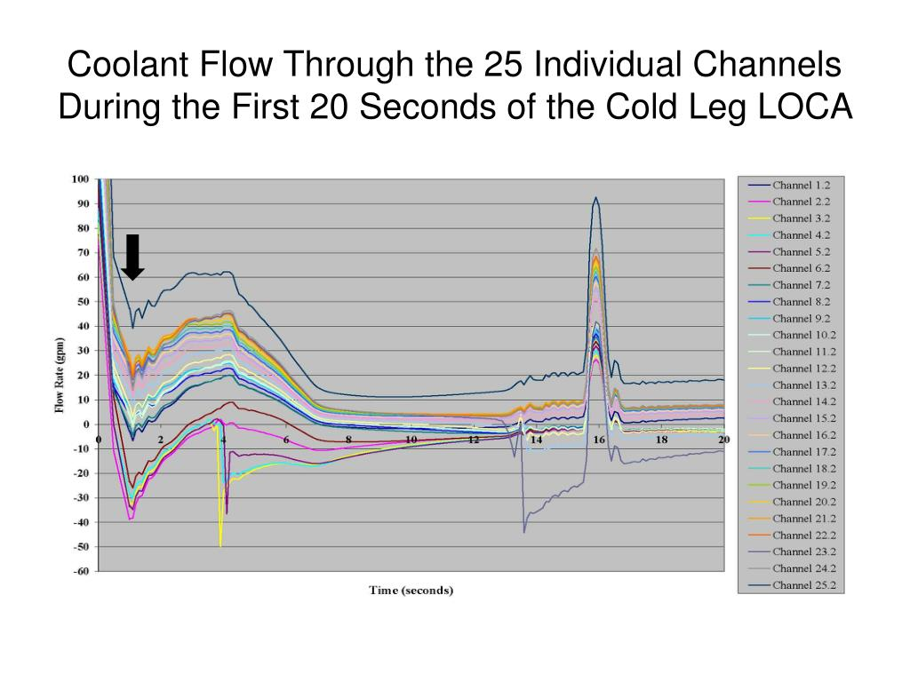 Coolant Flow Through the 25 Individual Channels During the First 20 Seconds of the Cold Leg LOCA