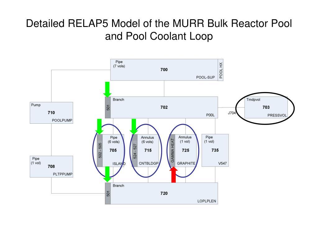 Detailed RELAP5 Model of the MURR Bulk Reactor Pool and Pool Coolant Loop