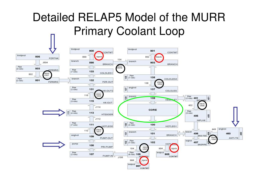 Detailed RELAP5 Model of the MURR Primary Coolant Loop