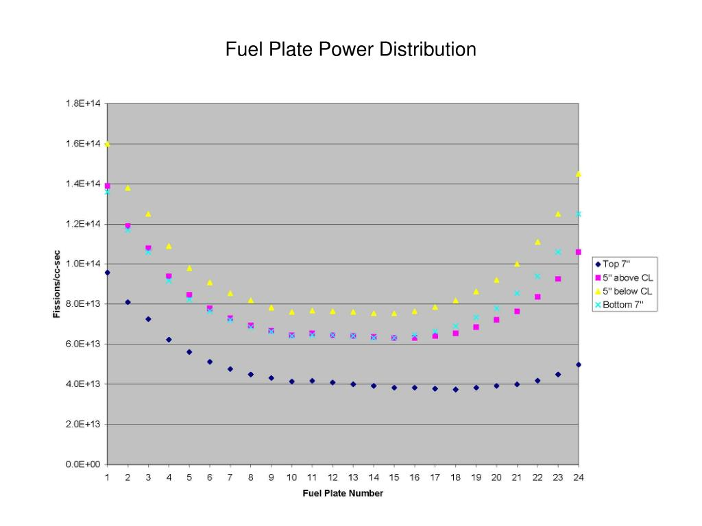 Fuel Plate Power Distribution