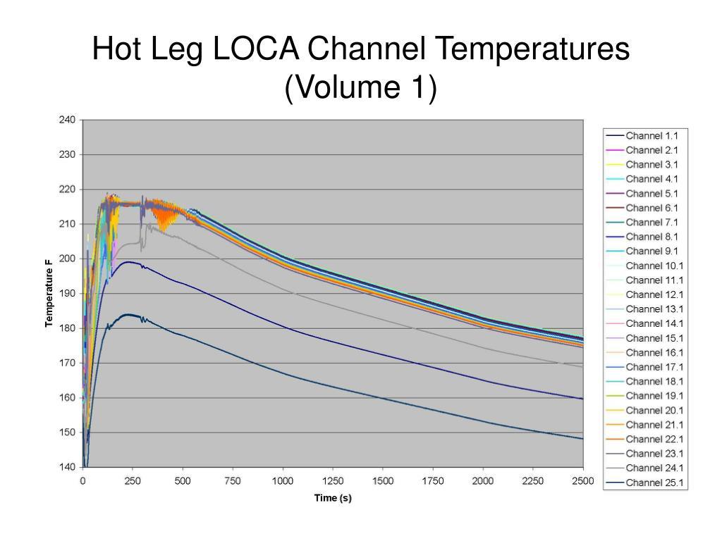 Hot Leg LOCA Channel Temperatures (Volume 1)