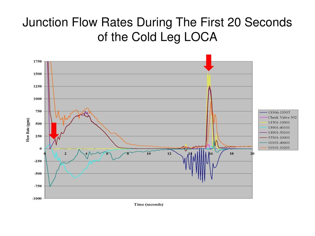 Junction Flow Rates During The First 20 Seconds of the Cold Leg LOCA