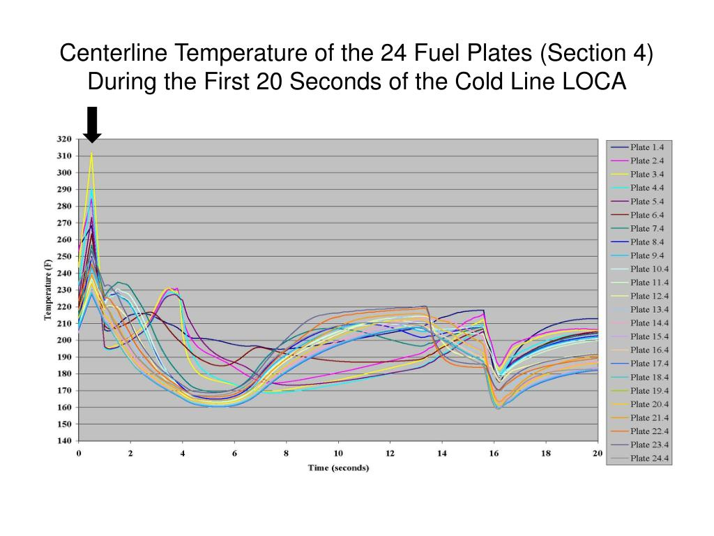 Centerline Temperature of the 24 Fuel Plates (Section 4) During the First 20 Seconds of the Cold Line LOCA