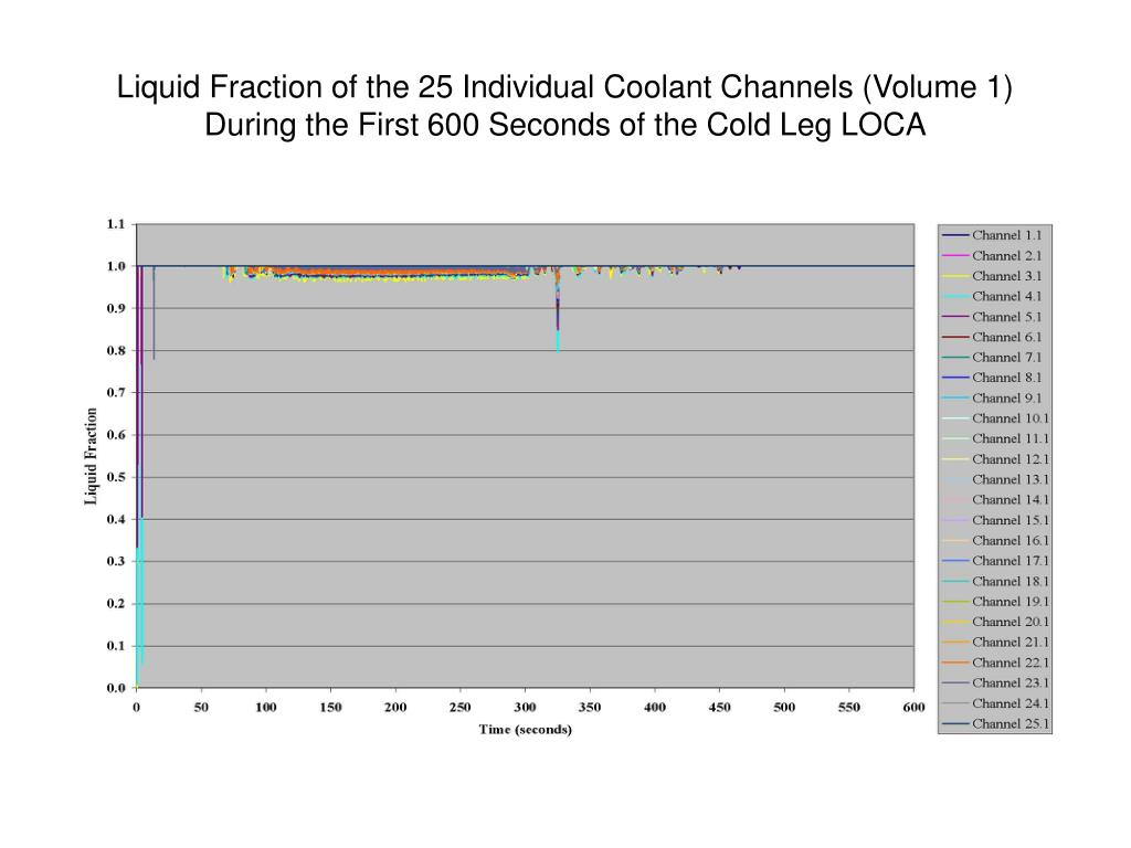 Liquid Fraction of the 25 Individual Coolant Channels (Volume 1) During the First 600 Seconds of the Cold Leg LOCA