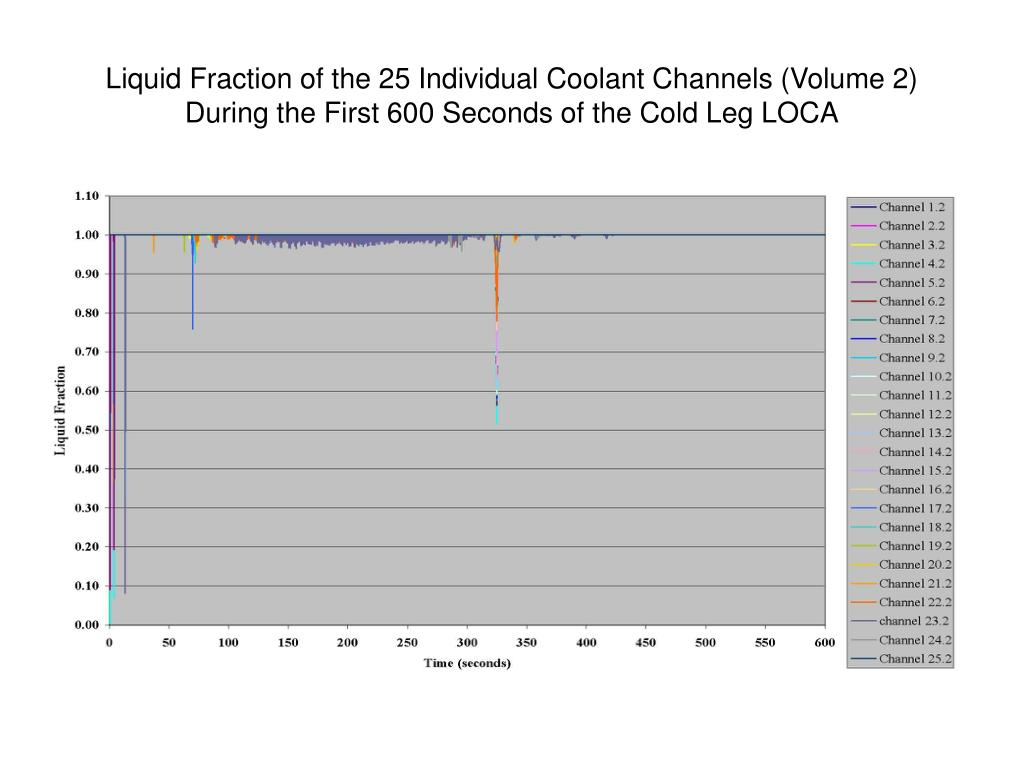 Liquid Fraction of the 25 Individual Coolant Channels (Volume 2) During the First 600 Seconds of the Cold Leg LOCA
