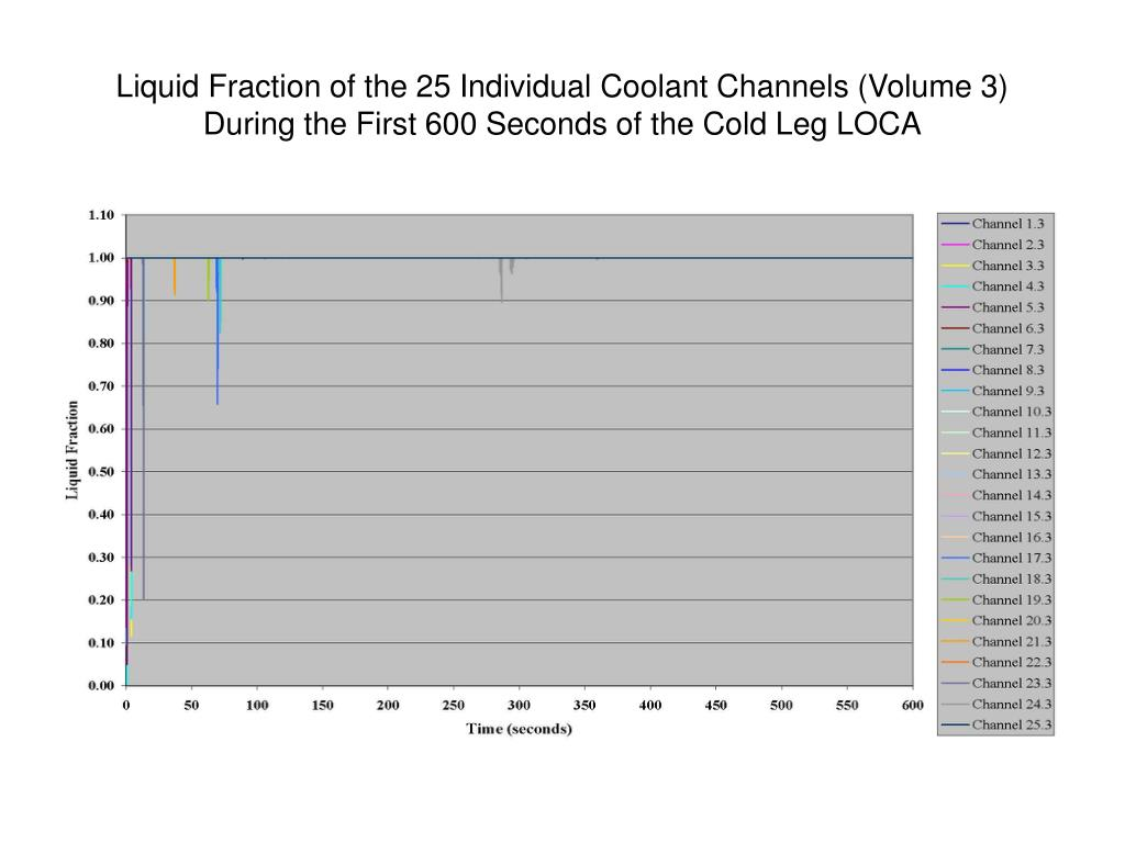 Liquid Fraction of the 25 Individual Coolant Channels (Volume 3) During the First 600 Seconds of the Cold Leg LOCA