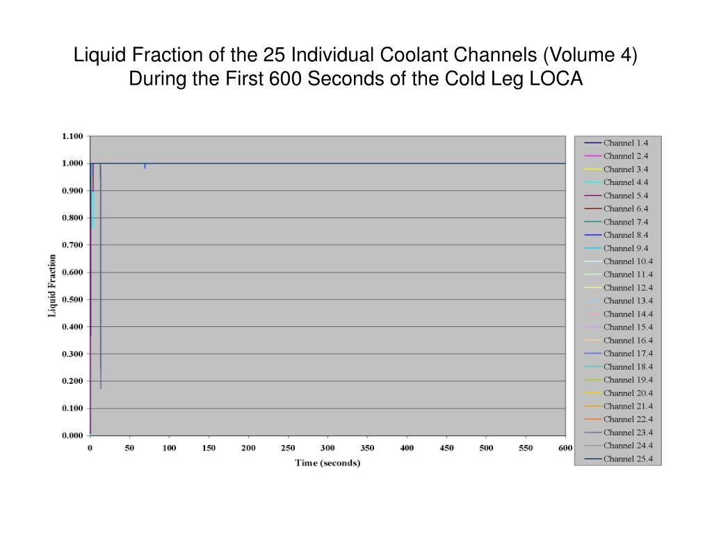 Liquid Fraction of the 25 Individual Coolant Channels (Volume 4) During the First 600 Seconds of the Cold Leg LOCA