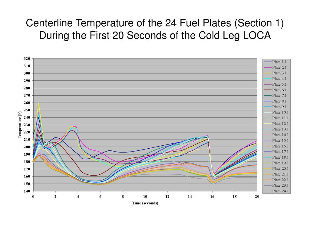 Centerline Temperature of the 24 Fuel Plates (Section 1) During the First 20 Seconds of the Cold Leg LOCA