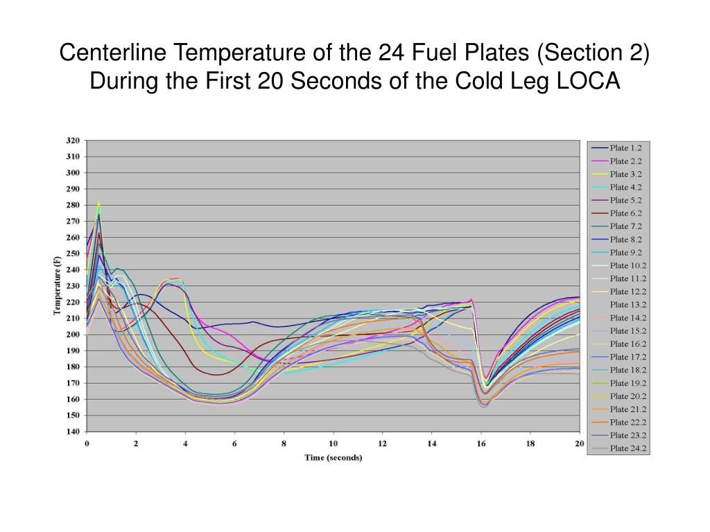 Centerline Temperature of the 24 Fuel Plates (Section 2) During the First 20 Seconds of the Cold Leg LOCA