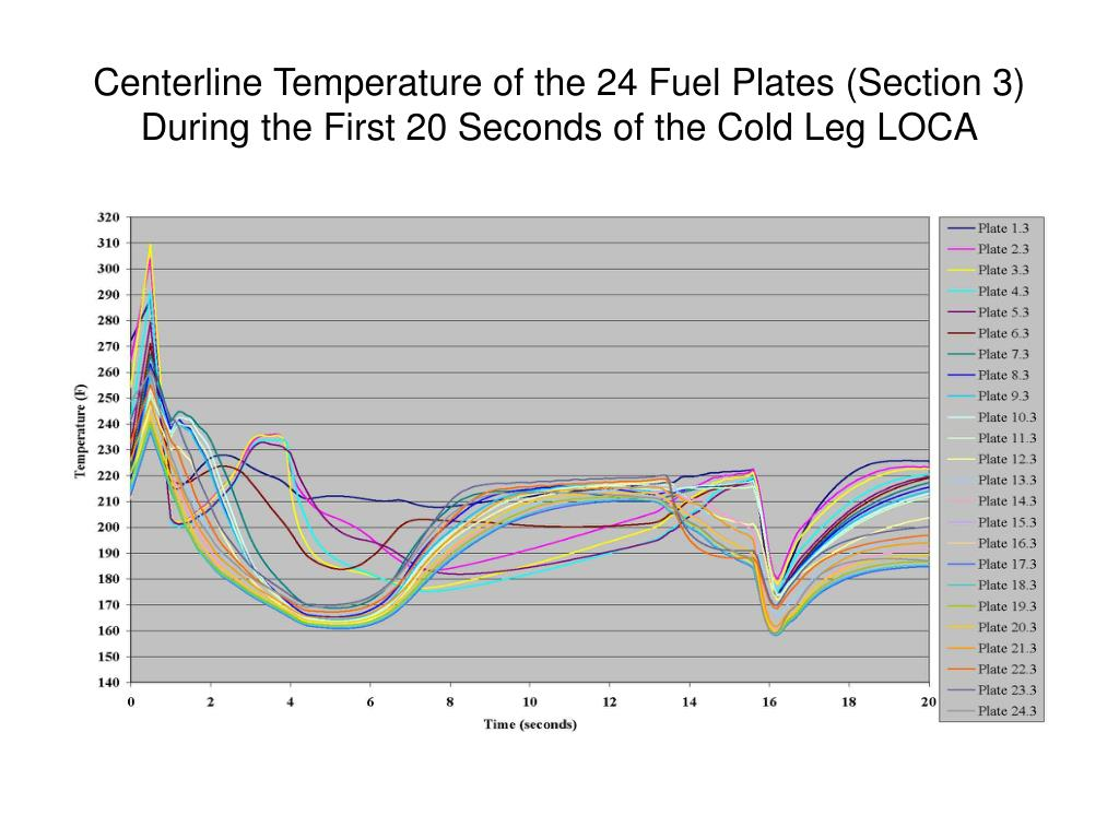 Centerline Temperature of the 24 Fuel Plates (Section 3) During the First 20 Seconds of the Cold Leg LOCA