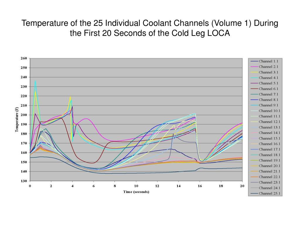Temperature of the 25 Individual Coolant Channels (Volume 1) During the First 20 Seconds of the Cold Leg LOCA