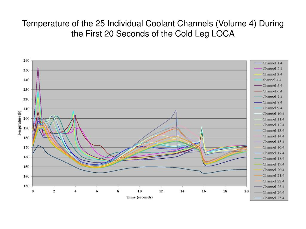 Temperature of the 25 Individual Coolant Channels (Volume 4) During the First 20 Seconds of the Cold Leg LOCA