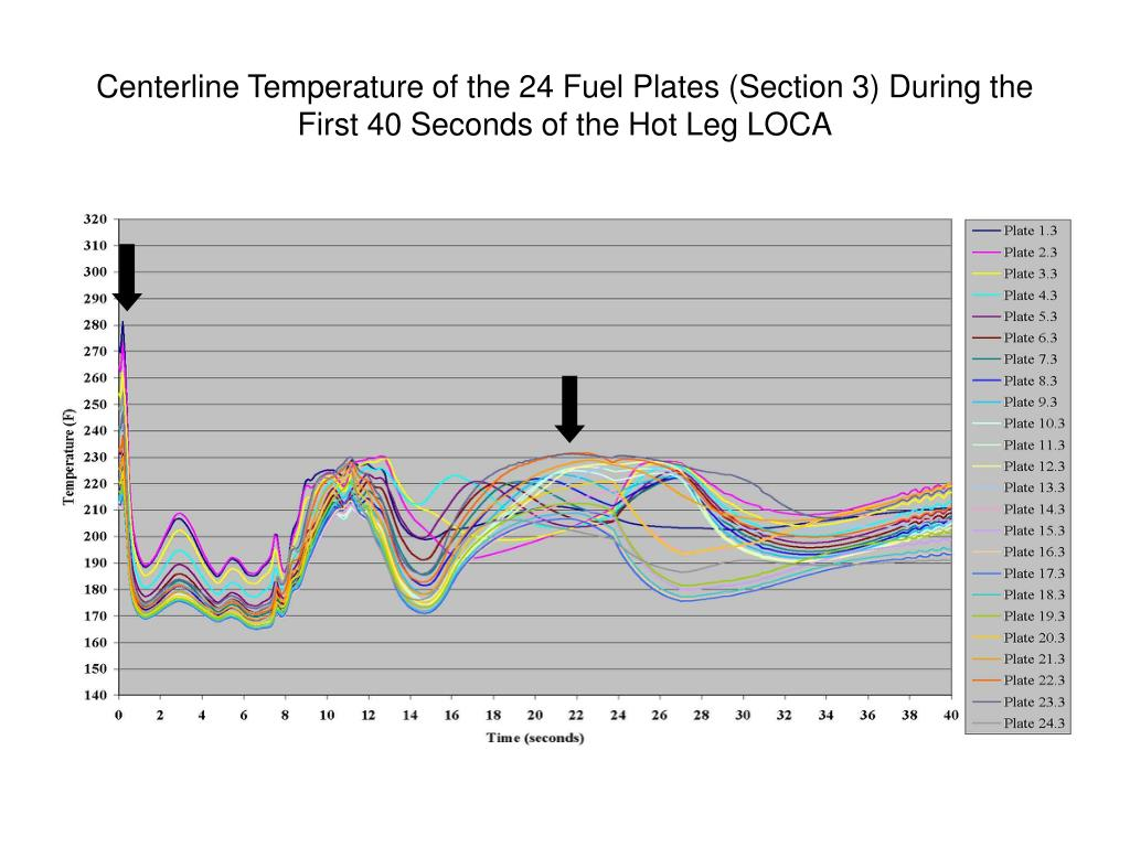Centerline Temperature of the 24 Fuel Plates (Section 3) During the First 40 Seconds of the Hot Leg LOCA