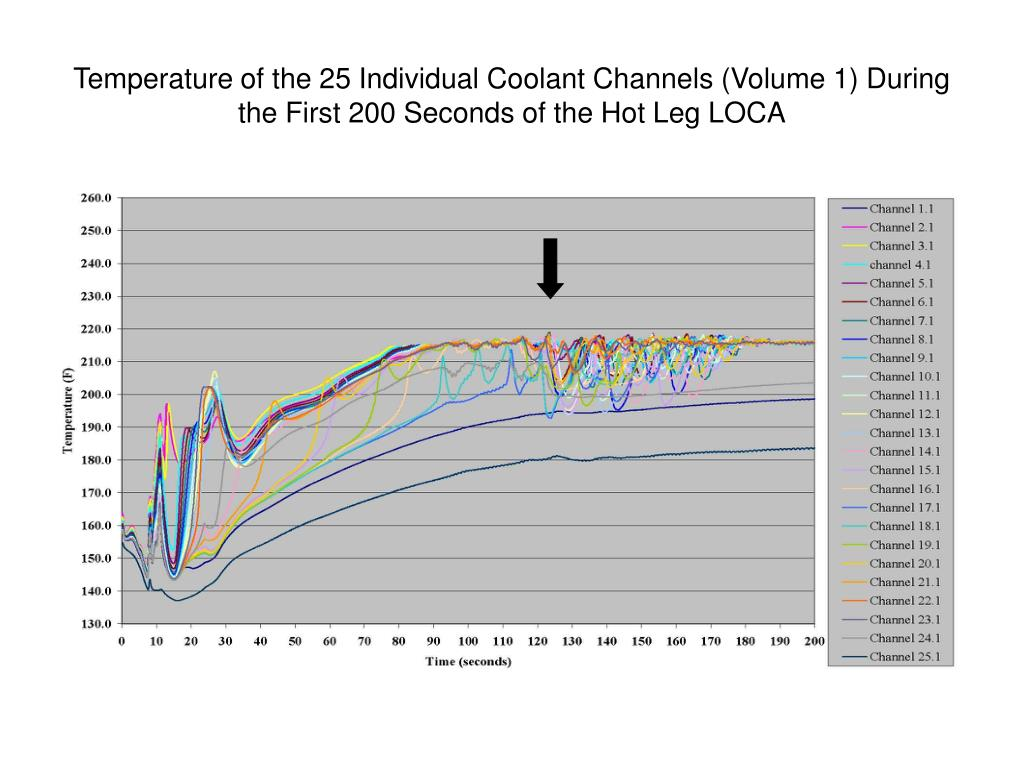 Temperature of the 25 Individual Coolant Channels (Volume 1) During the First 200 Seconds of the Hot Leg LOCA