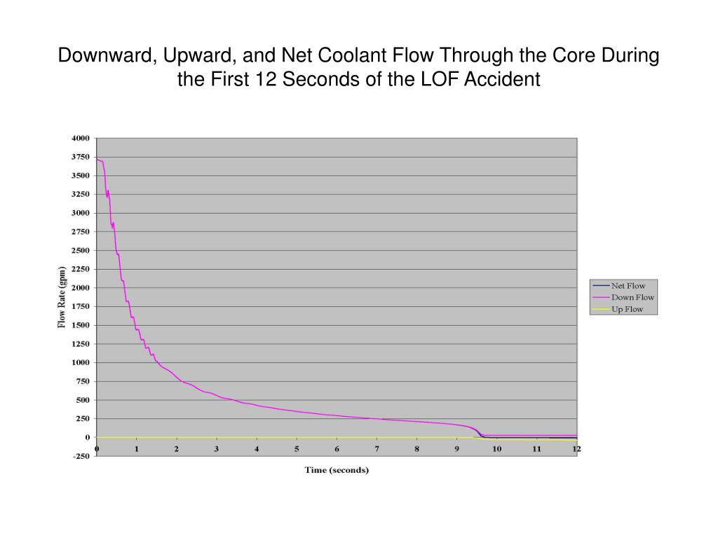 Downward, Upward, and Net Coolant Flow Through the Core During the First 12 Seconds of the LOF Accident