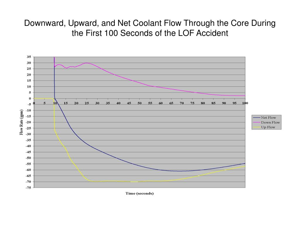 Downward, Upward, and Net Coolant Flow Through the Core During the First 100 Seconds of the LOF Accident