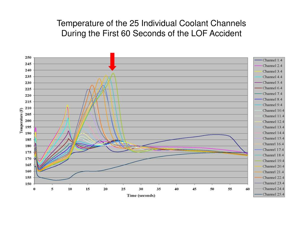Temperature of the 25 Individual Coolant Channels
