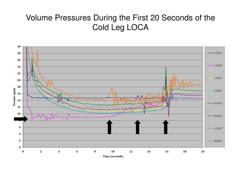 Volume Pressures During the First 20 Seconds of the