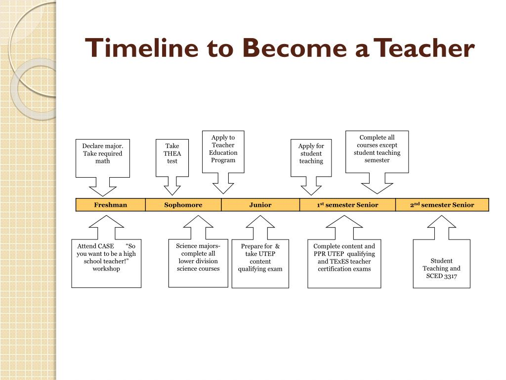 Timeline to Become a Teacher
