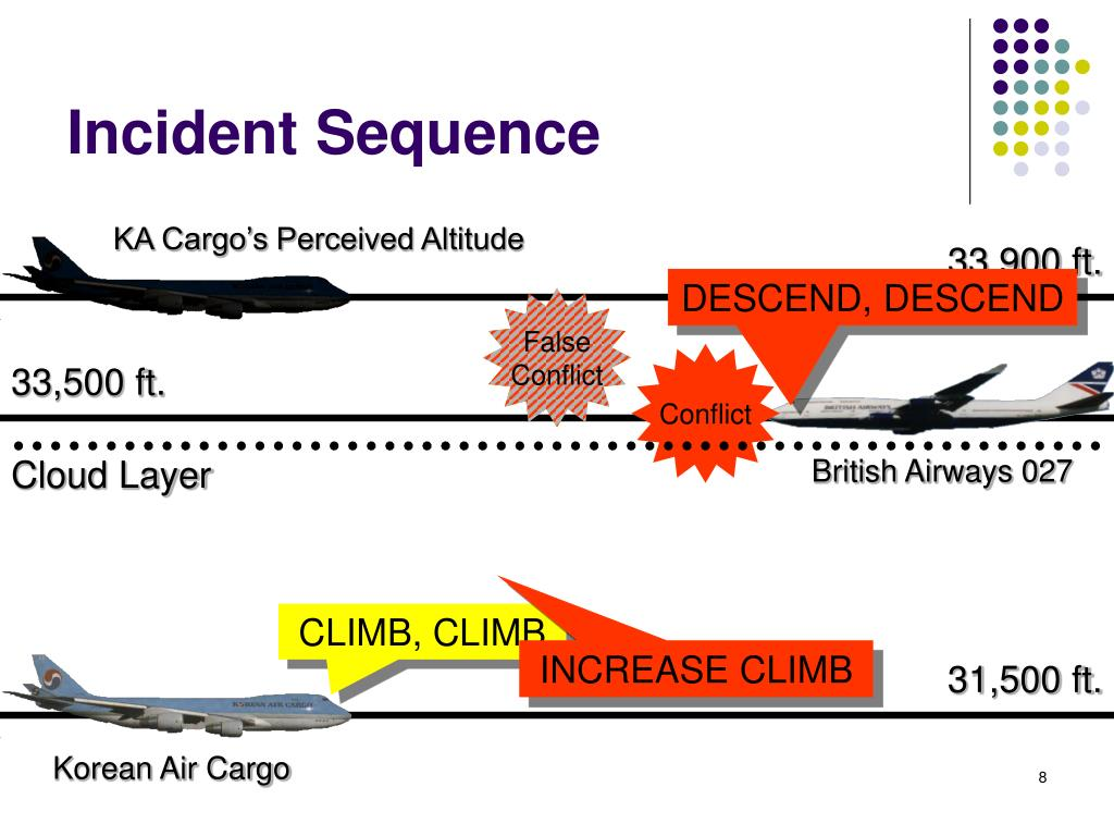 KA Cargo's Perceived Altitude