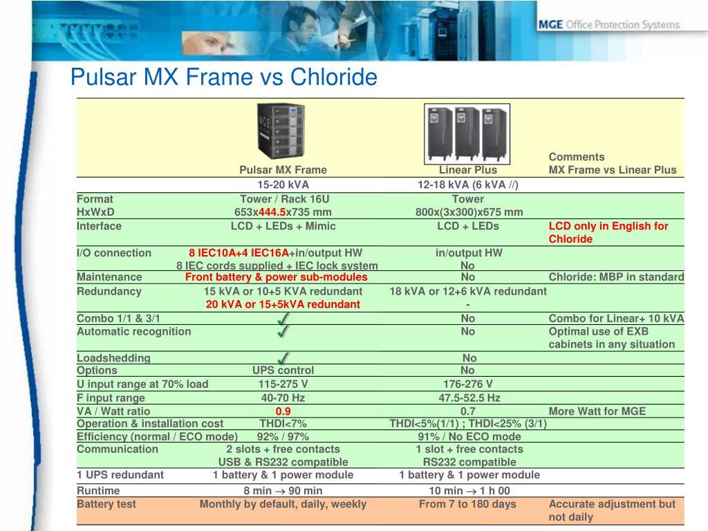 Pulsar MX Frame vs Chloride
