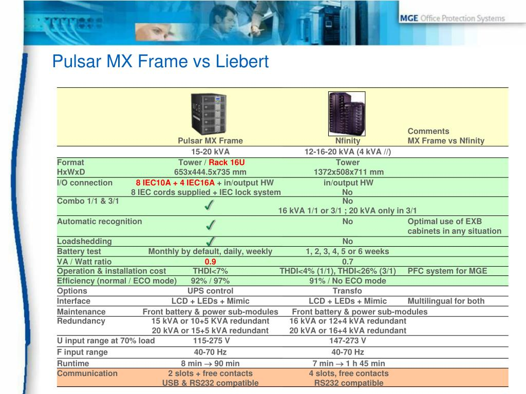 Pulsar MX Frame vs Liebert