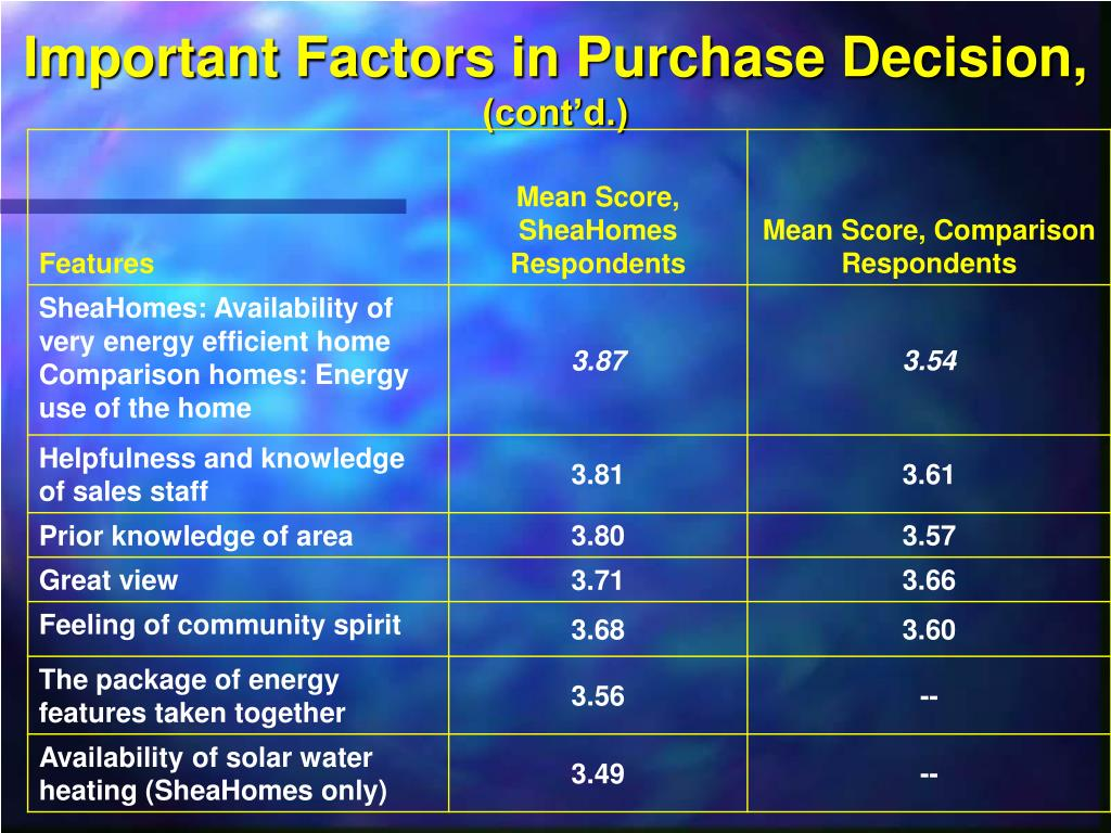 Important Factors in Purchase Decision,