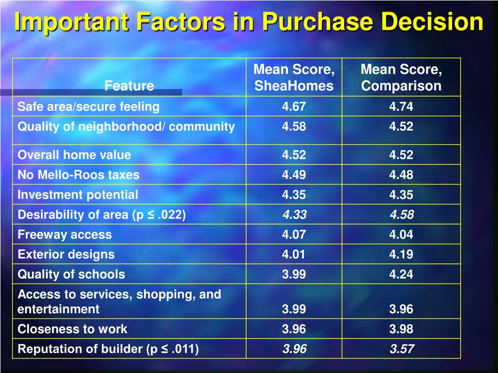 Important Factors in Purchase Decision