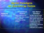 market paradigms for zero energy homes