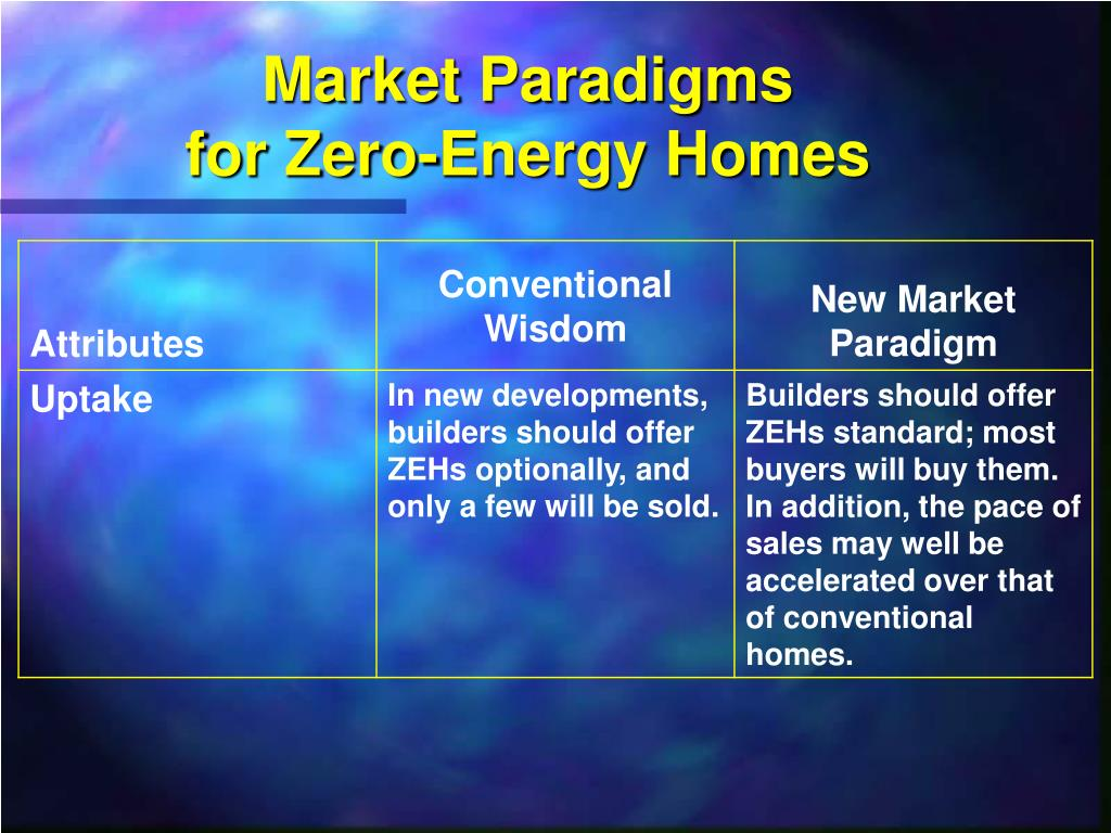 Market Paradigms