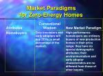 market paradigms for zero energy homes50
