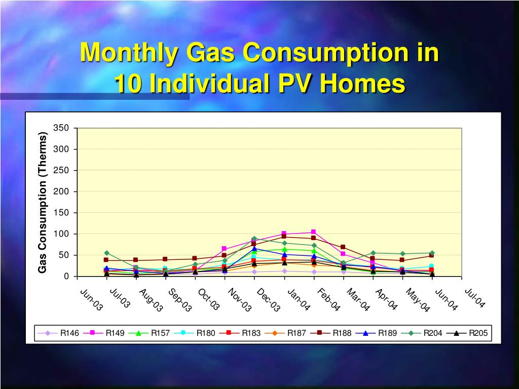 Monthly Gas Consumption in