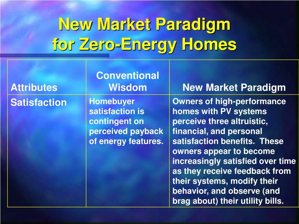 New Market Paradigm