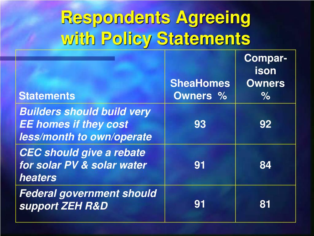 Respondents Agreeing