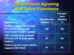 respondents agreeing with policy statements