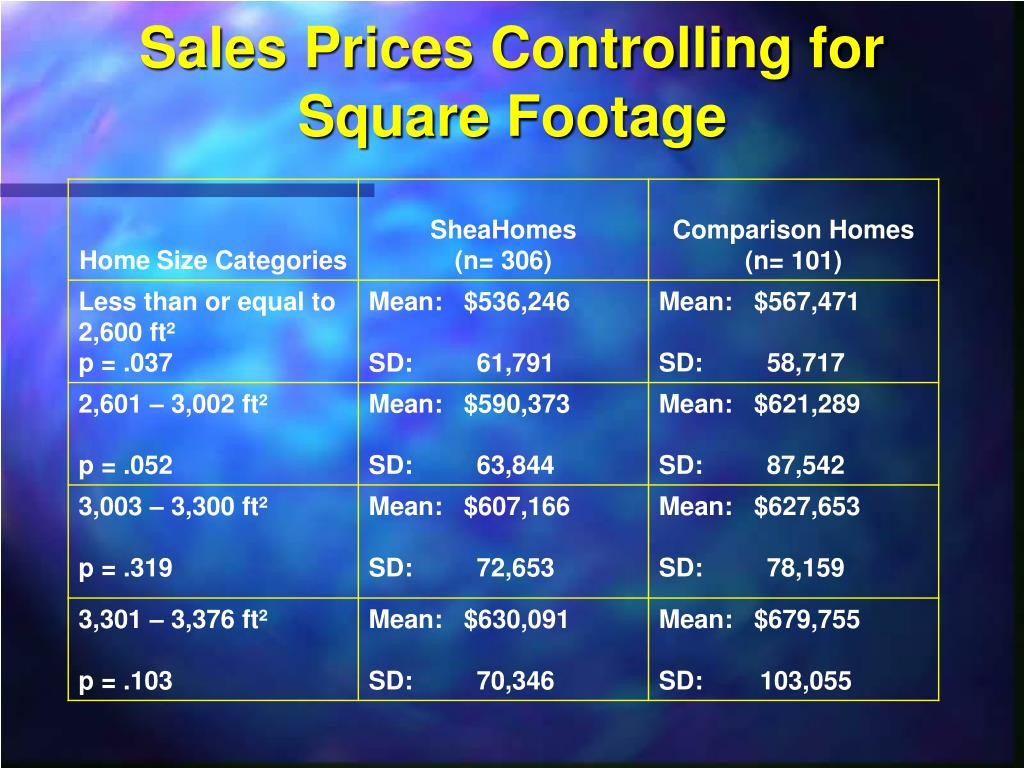 Sales Prices Controlling for