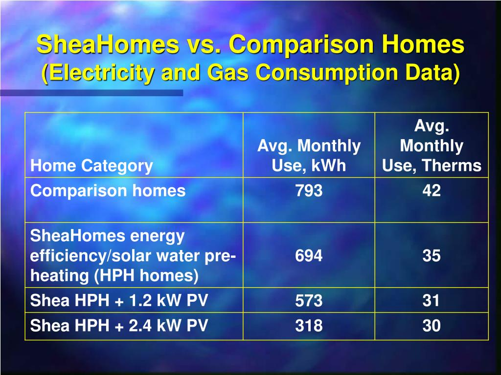 SheaHomes vs. Comparison Homes
