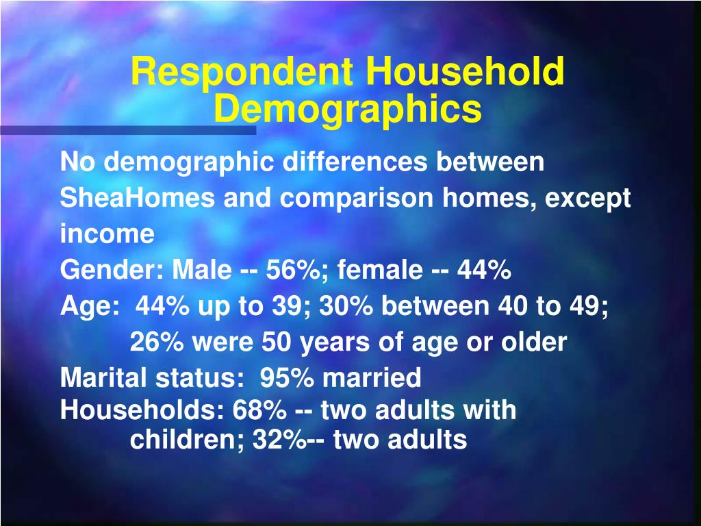 Respondent Household Demographics
