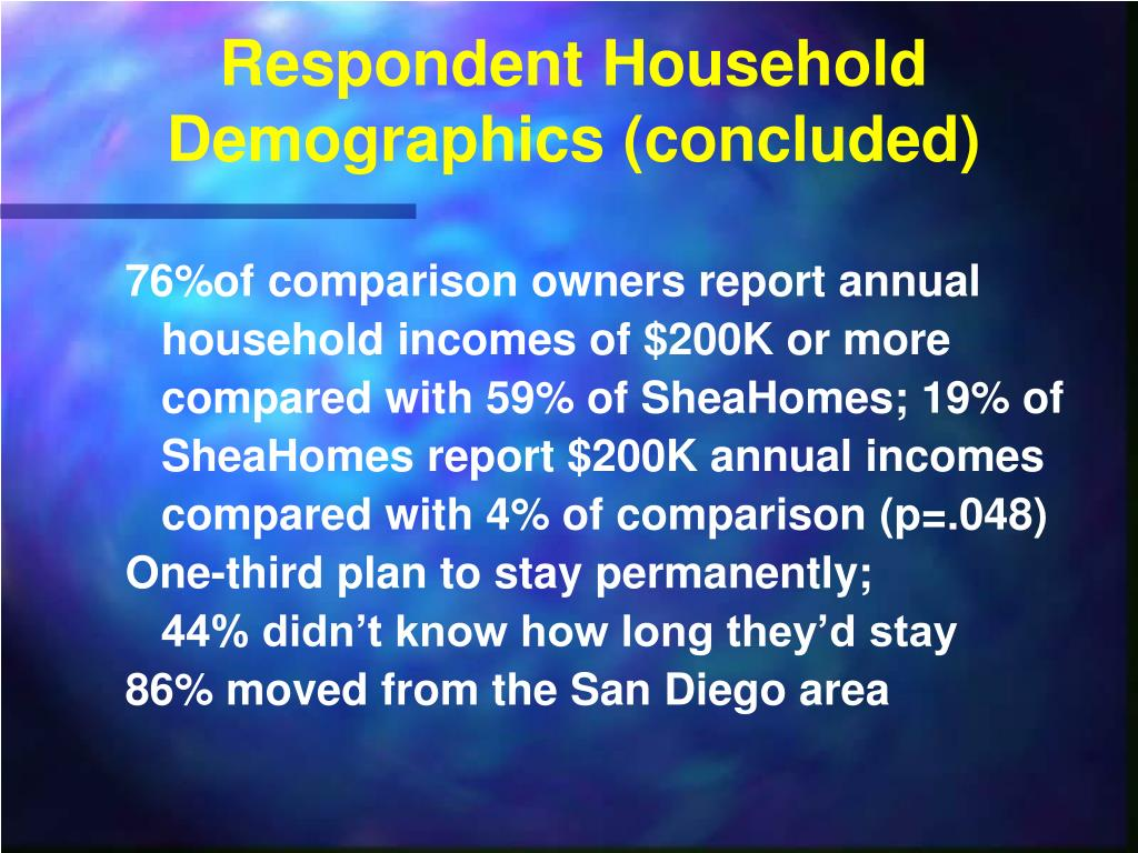 Respondent Household Demographics (concluded)