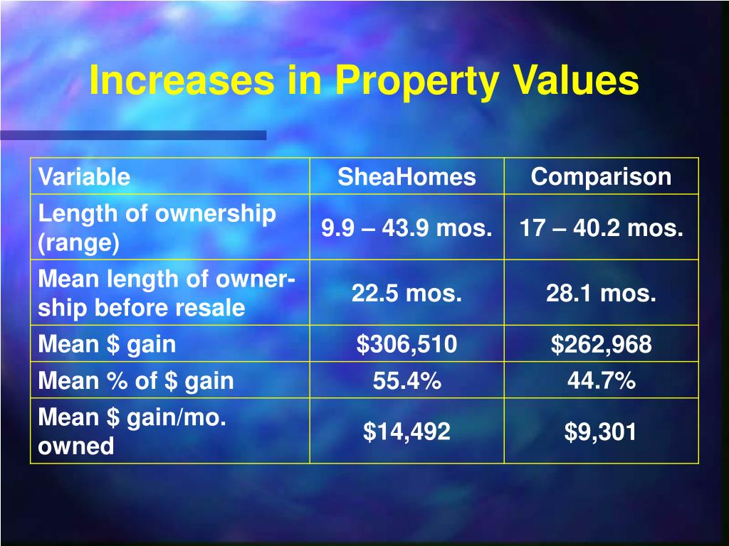 Increases in Property Values