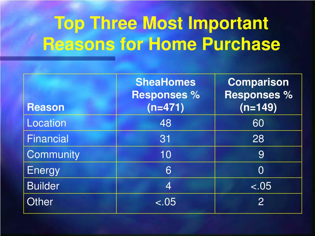 Top Three Most Important Reasons for Home Purchase