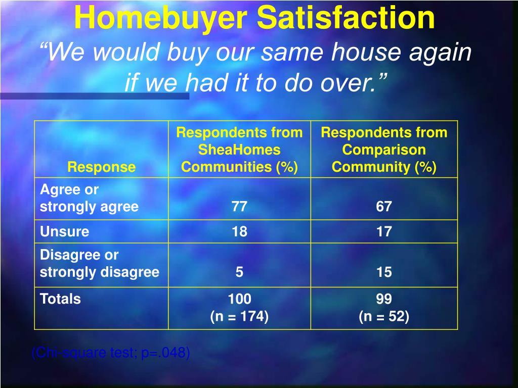 Homebuyer Satisfaction