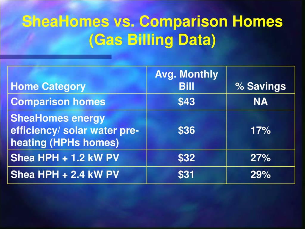 SheaHomes vs. Comparison Homes (Gas Billing Data)